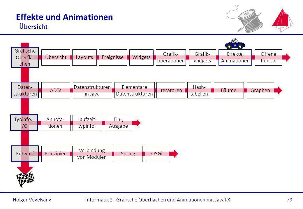 Effekte und Animationen Übersicht