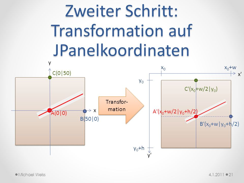 Zweiter Schritt: Transformation auf JPanelkoordinaten