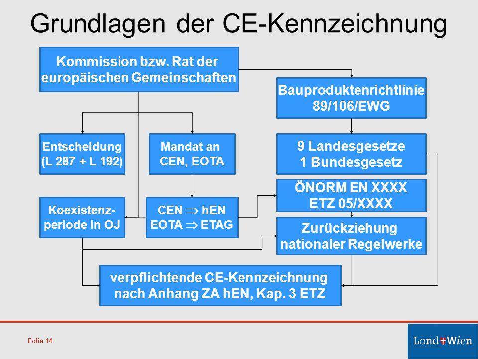 Grundlagen der CE-Kennzeichnung