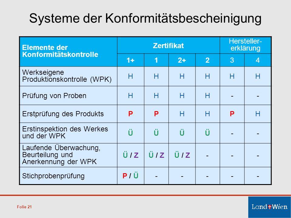 Systeme der Konformitätsbescheinigung