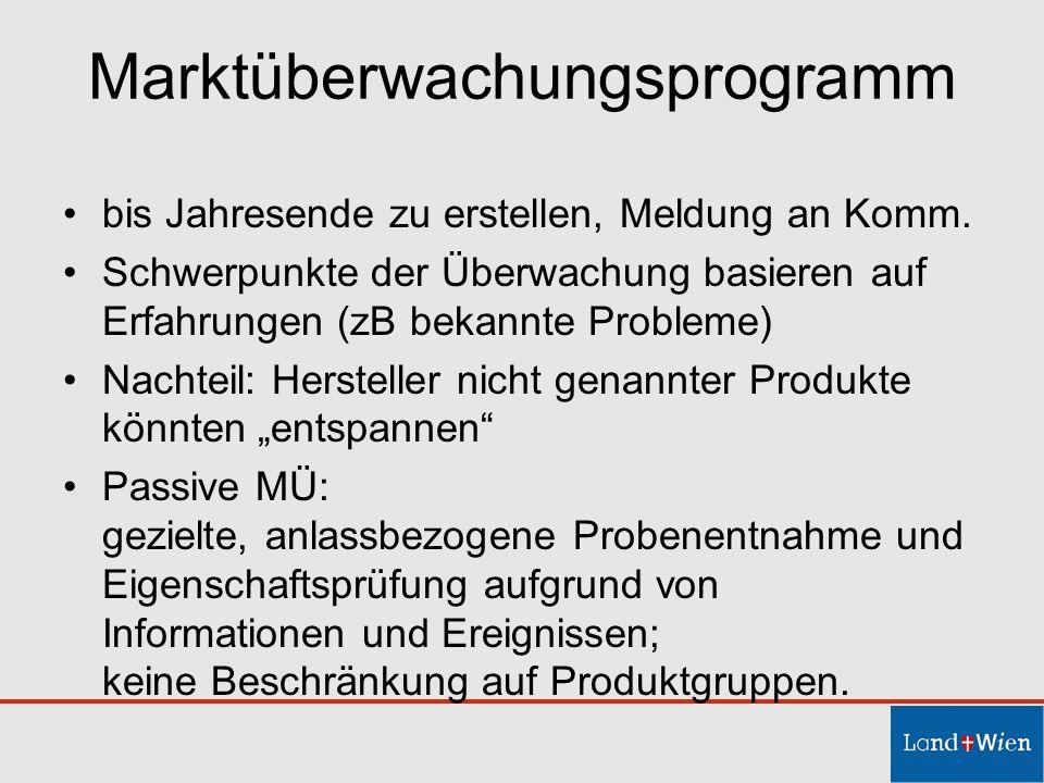 Marktüberwachungsprogramm