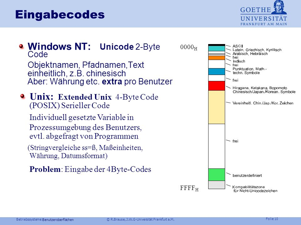 Eingabecodes Windows NT: Unicode 2-Byte Code