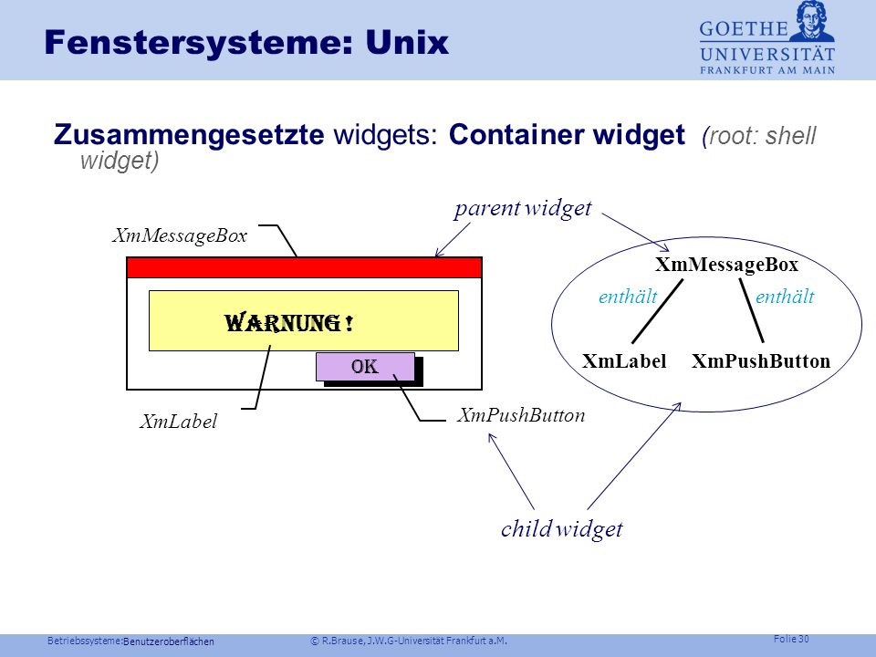 Fenstersysteme: Unix Zusammengesetzte widgets: Container widget (root: shell widget) parent widget.