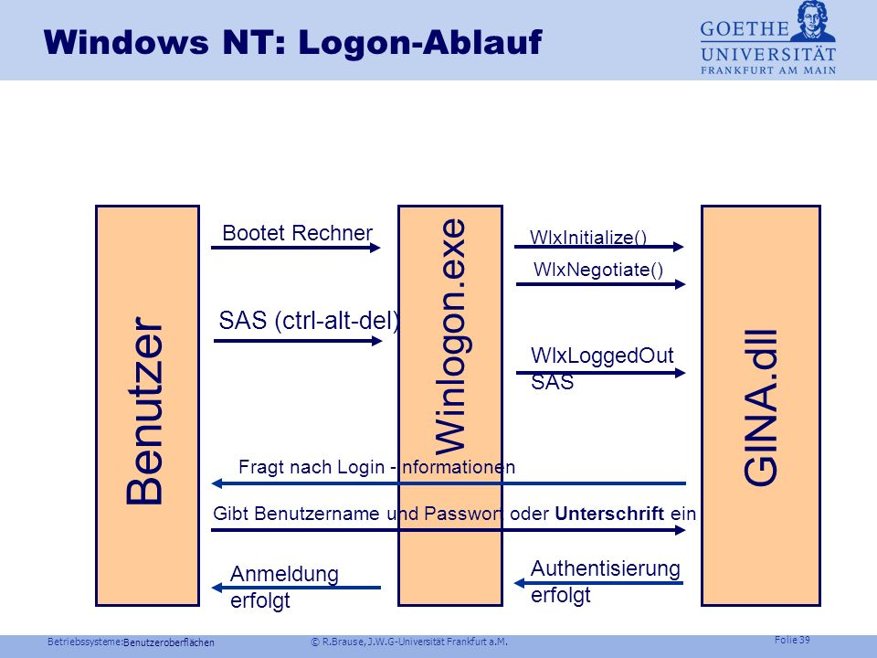 Windows NT: Logon-Ablauf
