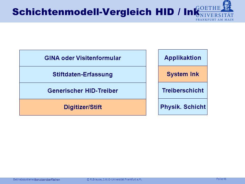 Schichtenmodell-Vergleich HID / Ink