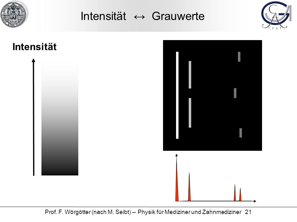 Intensität ↔ Grauwerte