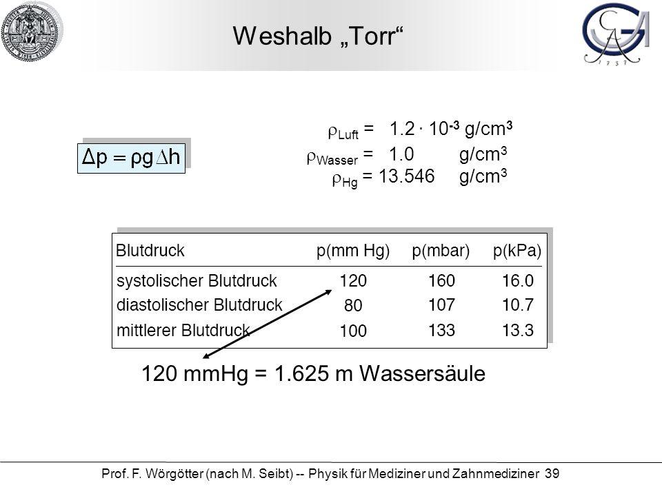 """Weshalb """"Torr 120 mmHg = 1.625 m Wassersäule rLuft = 1.2 . 10-3 g/cm3"""