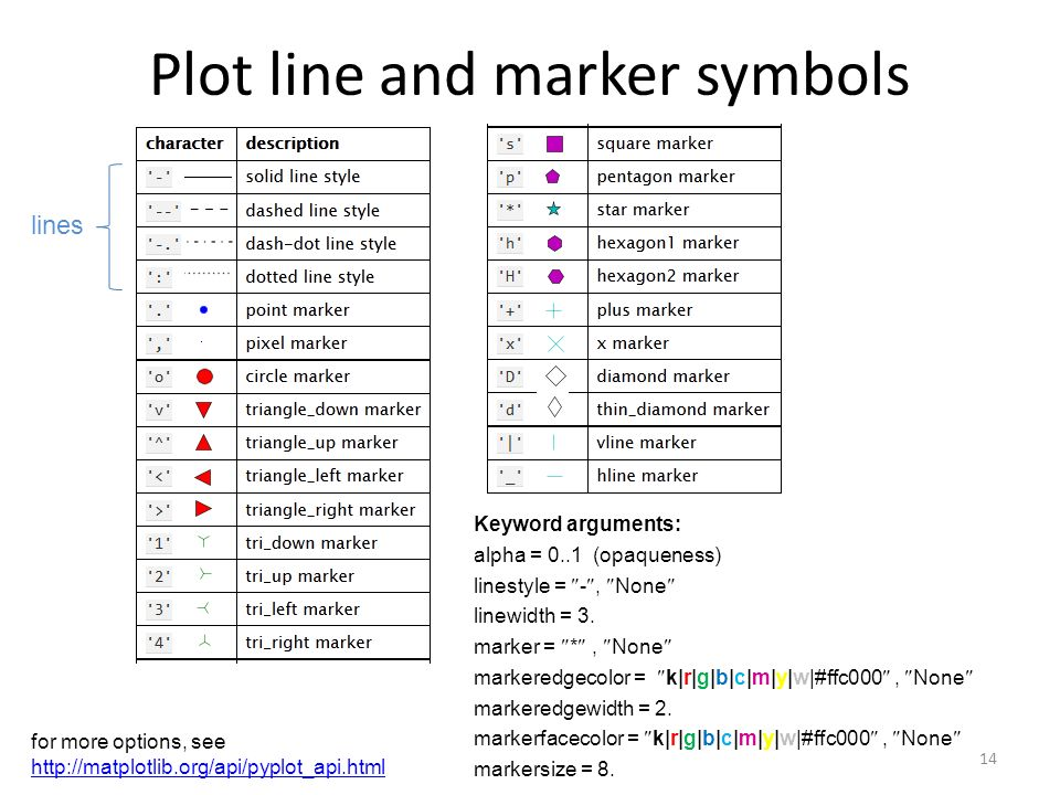 Plot line and marker symbols