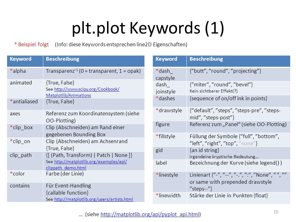 plt.plot Keywords (1) * Beispiel folgt (Info: diese Keywords entsprechen line2D Eigenschaften) Keyword.
