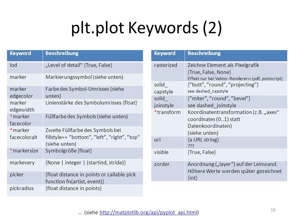 plt.plot Keywords (2) Keyword Beschreibung lod