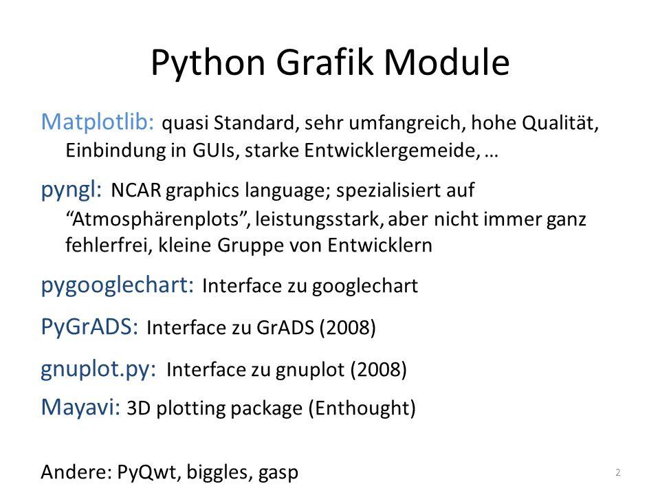 Python Grafik ModuleMatplotlib: quasi Standard, sehr umfangreich, hohe Qualität, Einbindung in GUIs, starke Entwicklergemeide, …