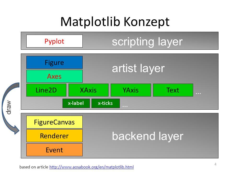 Matplotlib Konzept scripting layer artist layer backend layer Pyplot