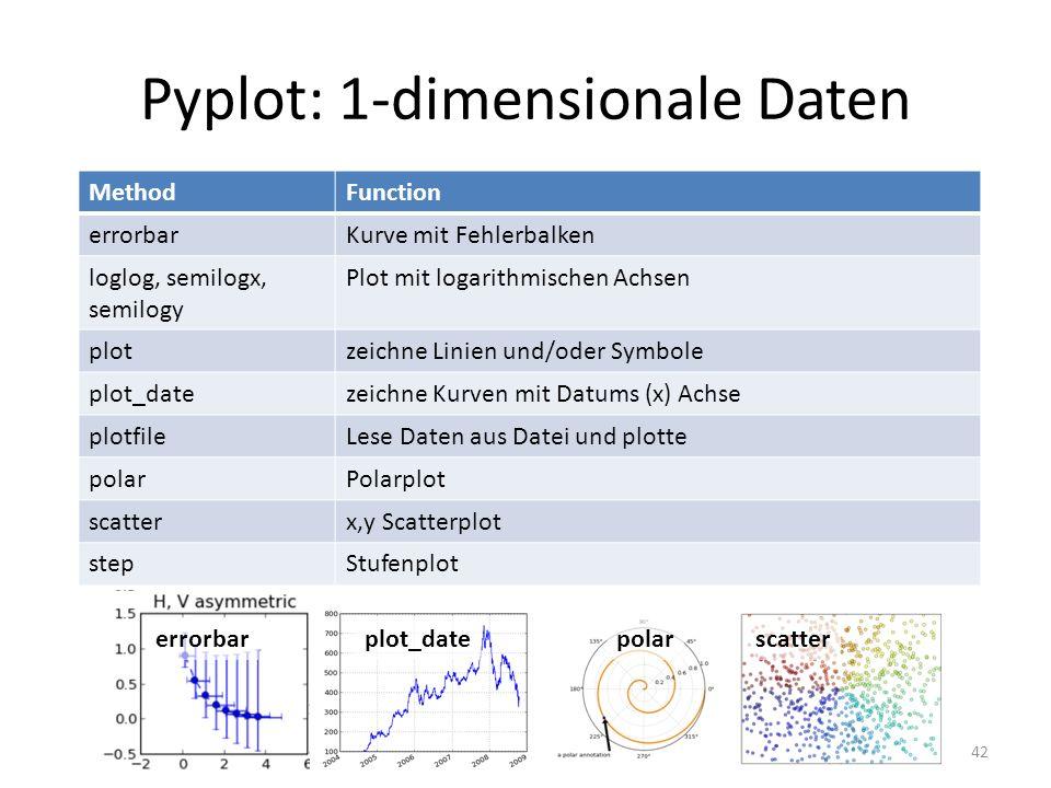 Pyplot: 1-dimensionale Daten