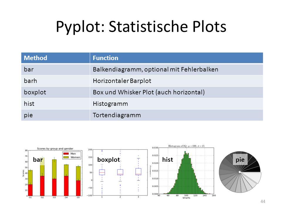 Pyplot: Statistische Plots