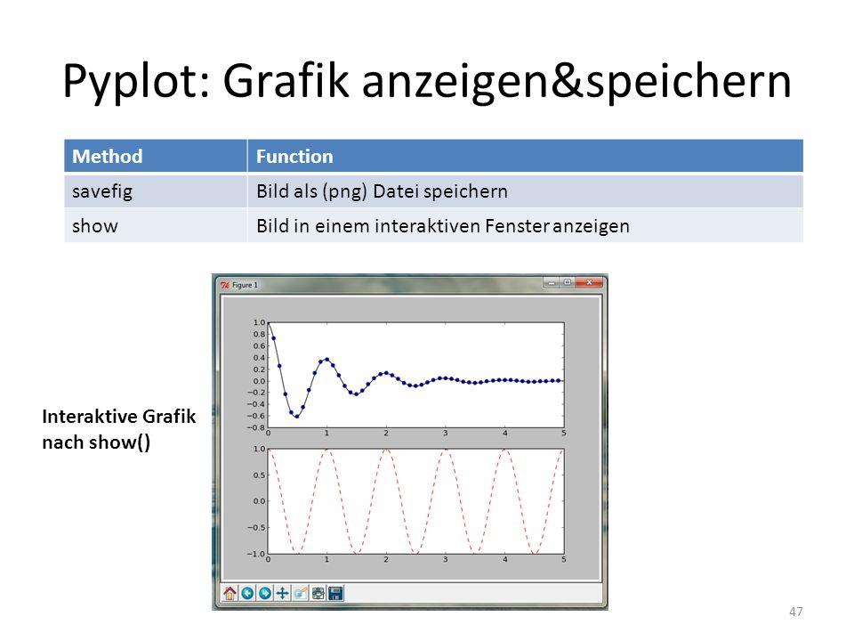 Pyplot: Grafik anzeigen&speichern