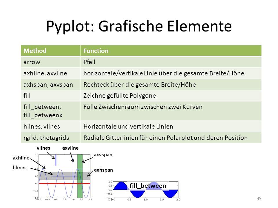 Pyplot: Grafische Elemente