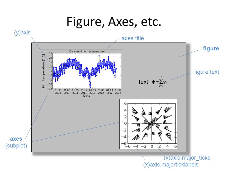 Figure, Axes, etc. (y)axis axes.title figure figure.text Text: xi