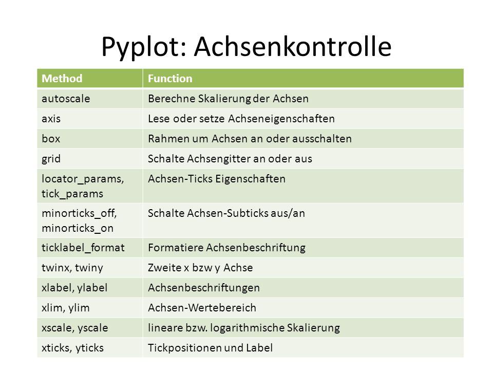 Pyplot: Achsenkontrolle