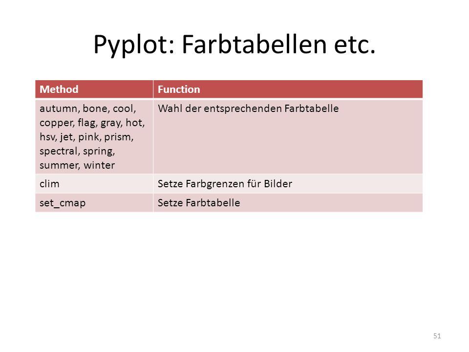 Pyplot: Farbtabellen etc.