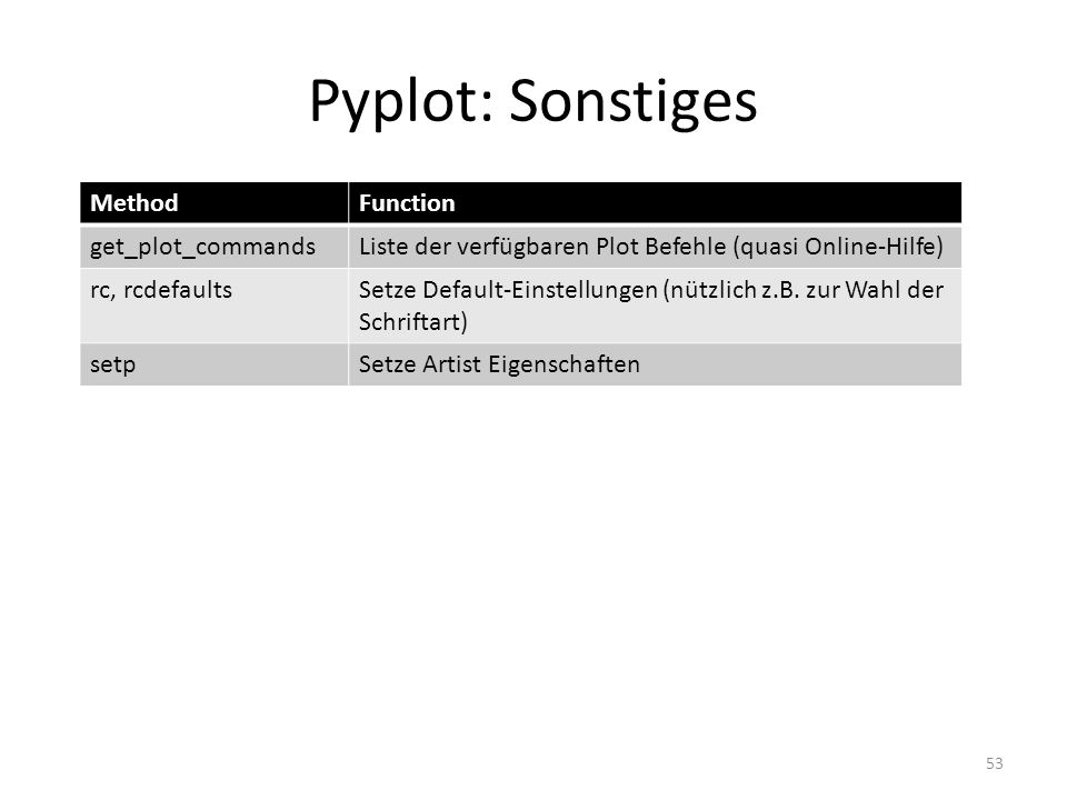 Pyplot: Sonstiges Method Function get_plot_commands