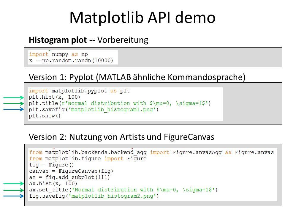 Matplotlib API demo Histogram plot -- Vorbereitung