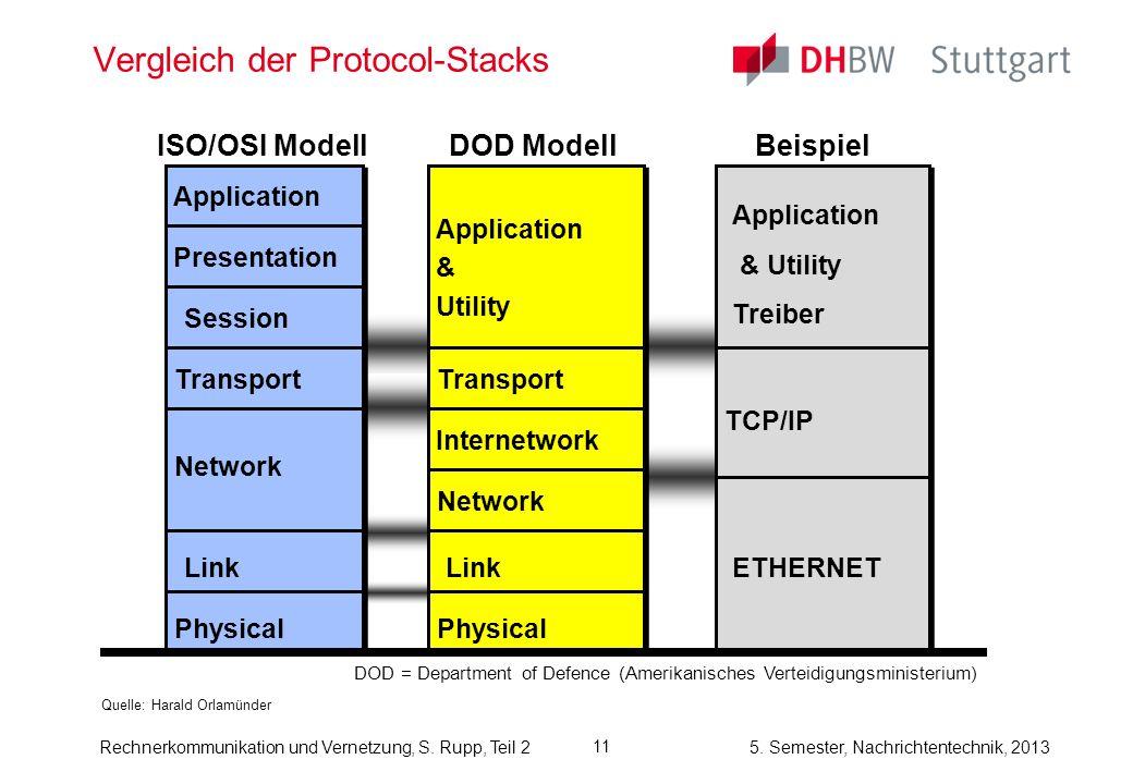 Vergleich der Protocol-Stacks