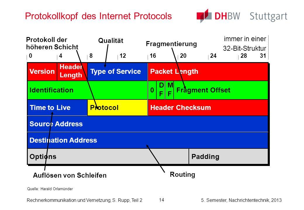 Protokollkopf des Internet Protocols