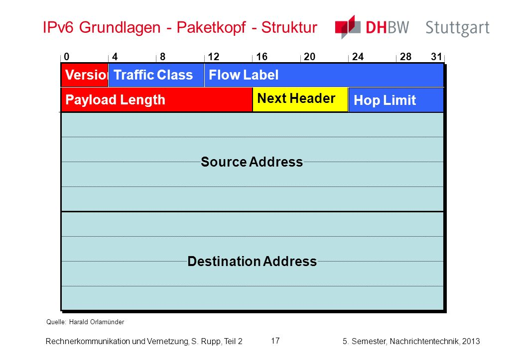 IPv6 Grundlagen - Paketkopf - Struktur