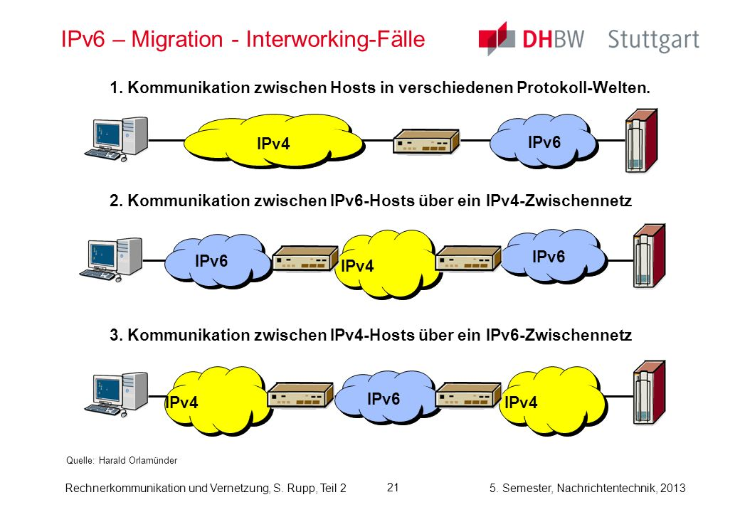 IPv6 – Migration - Interworking-Fälle