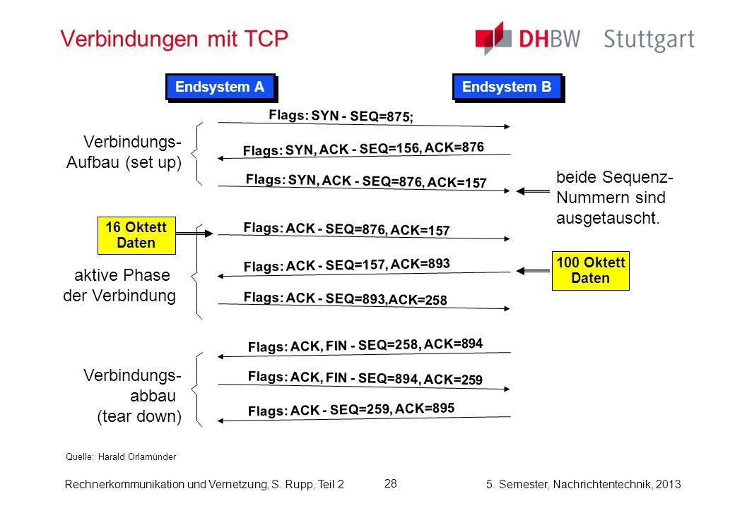 Verbindungen mit TCP Verbindungs- Aufbau (set up) beide Sequenz-