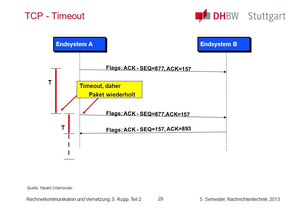 TCP - Timeout Endsystem A Endsystem B T Timeout, daher