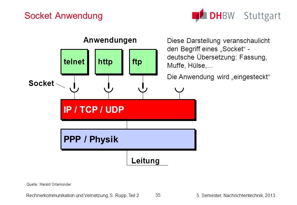 Socket Anwendung IP / TCP / UDP PPP / Physik telnet http ftp
