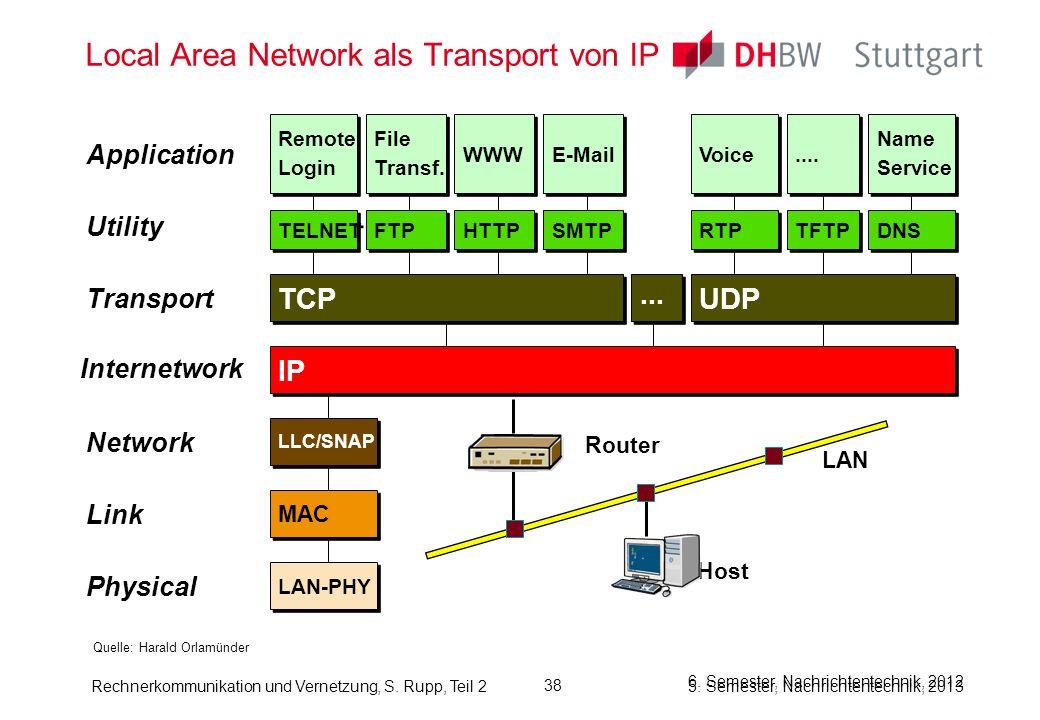 Local Area Network als Transport von IP