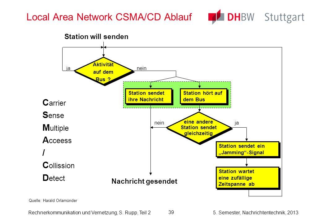 Local Area Network CSMA/CD Ablauf