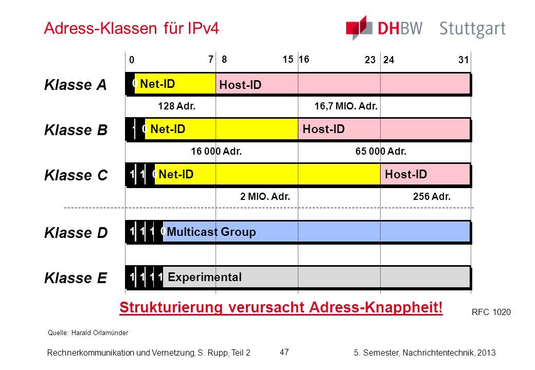 Adress-Klassen für IPv4