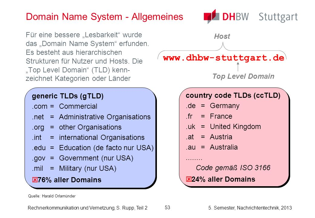 Domain Name System - Allgemeines