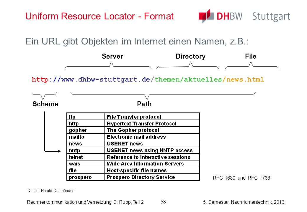 Uniform Resource Locator - Format