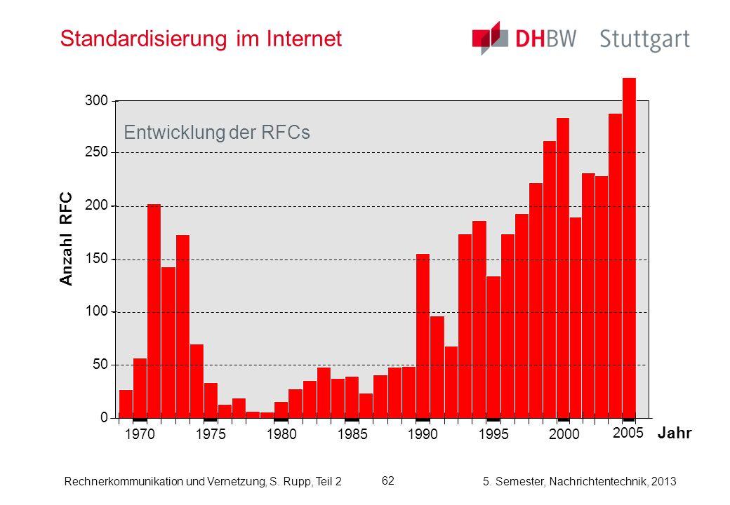 Standardisierung im Internet