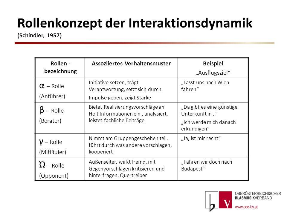 Rollenkonzept der Interaktionsdynamik (Schindler, 1957)