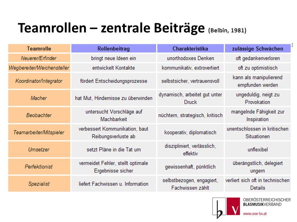 Teamrollen – zentrale Beiträge (Belbin, 1981)
