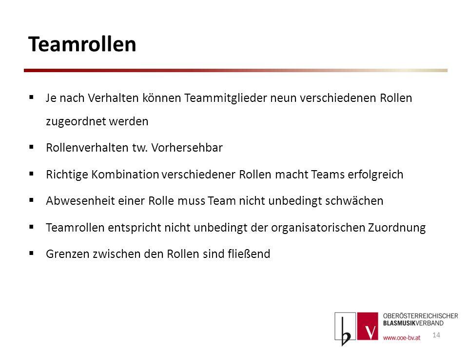 TeamrollenJe nach Verhalten können Teammitglieder neun verschiedenen Rollen zugeordnet werden. Rollenverhalten tw. Vorhersehbar.