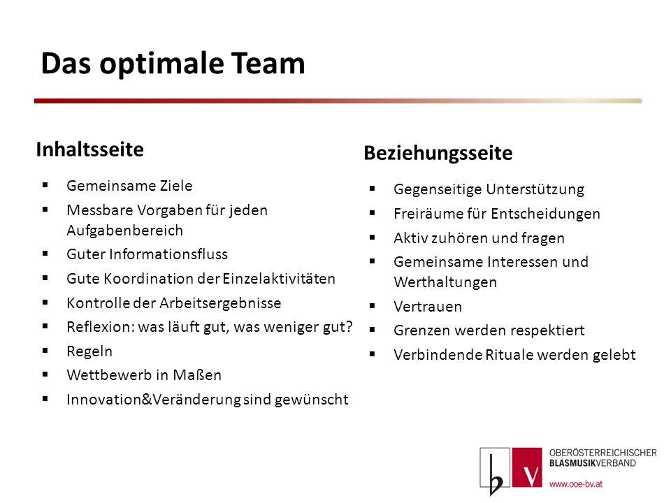 Das optimale Team Inhaltsseite Beziehungsseite Gemeinsame Ziele