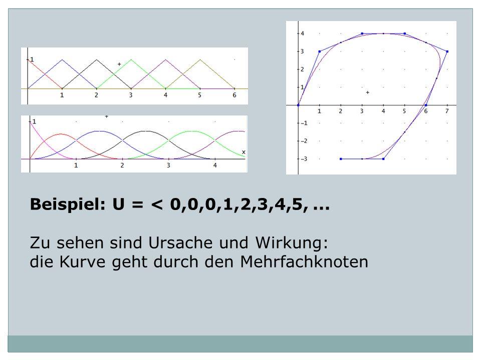 Beispiel: U = < 0,0,0,1,2,3,4,5, ...Zu sehen sind Ursache und Wirkung: die Kurve geht durch den Mehrfachknoten.