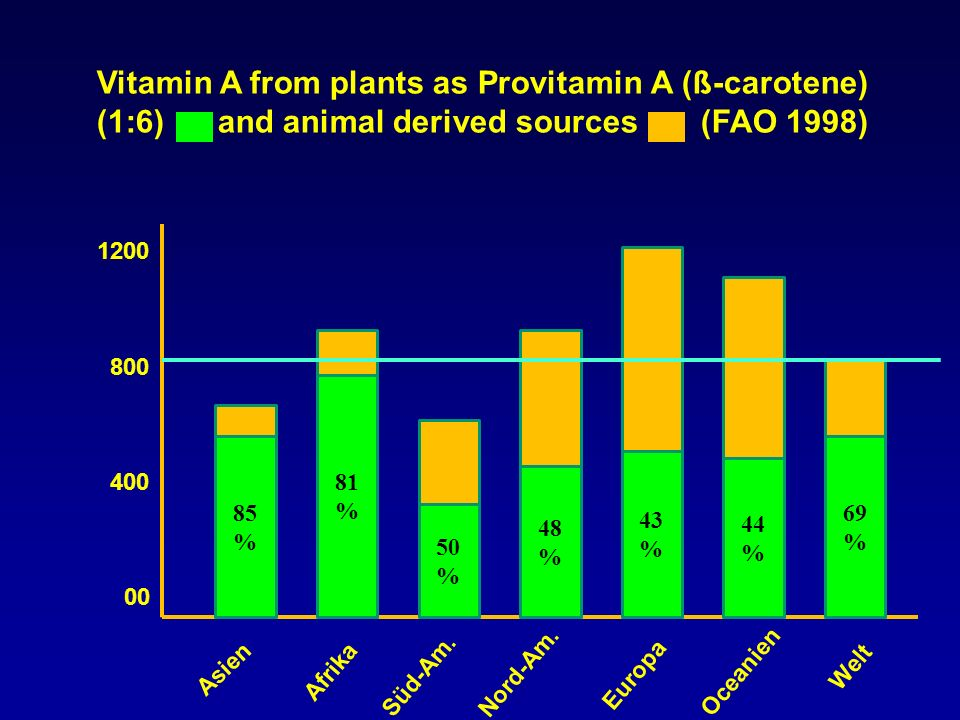 Vitamin A from plants as Provitamin A (ß-carotene) (1:6) and animal derived sources (FAO 1998)