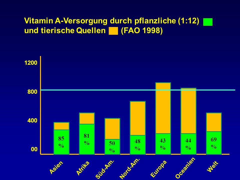 Vitamin A-Versorgung durch pflanzliche (1:12) und tierische Quellen (FAO 1998)