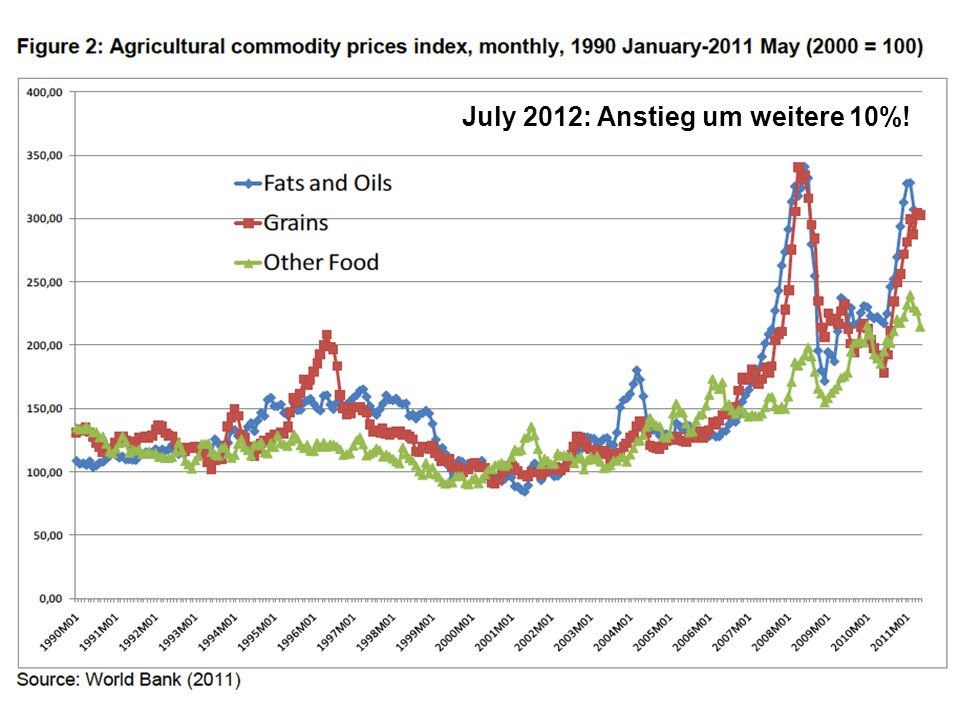 July 2012: Anstieg um weitere 10%!