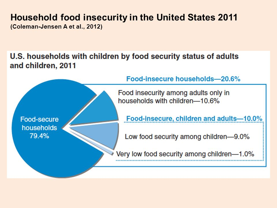 Household food insecurity in the United States 2011 (Coleman-Jensen A et al., 2012)