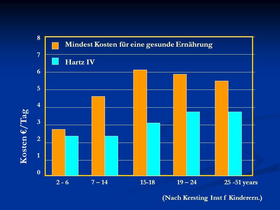 Kosten €/Tag Mindest Kosten für eine gesunde Ernährung Hartz IV 8 7 6
