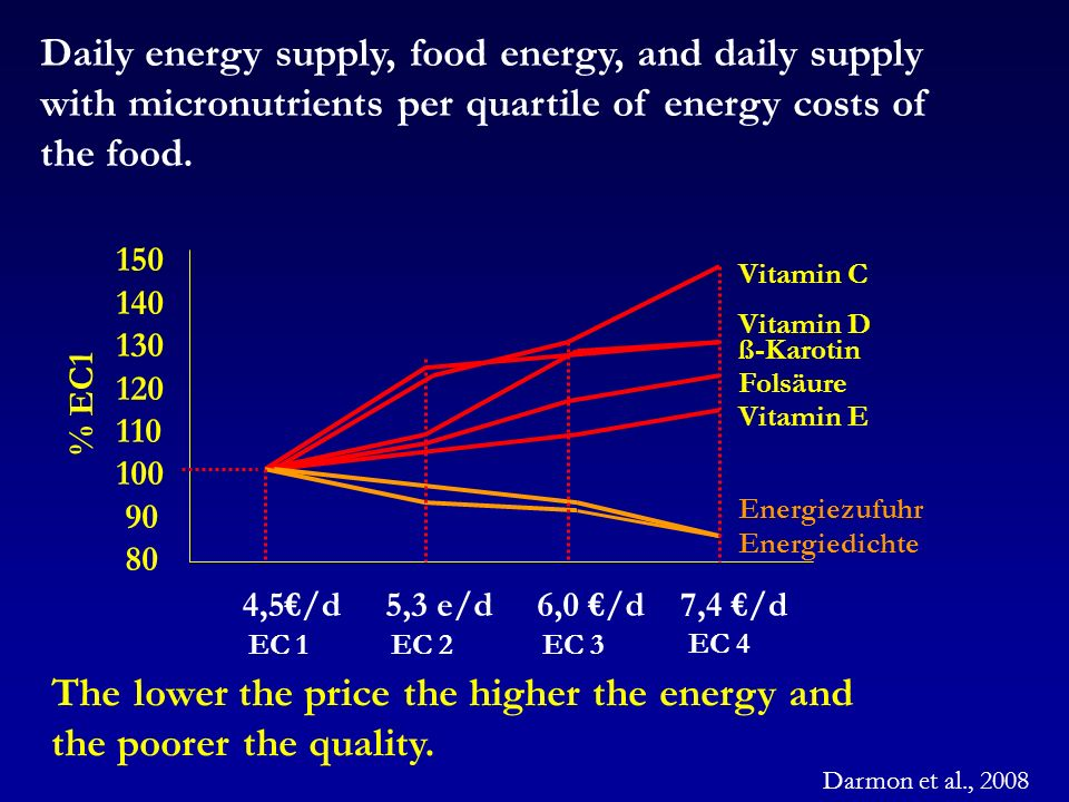 The lower the price the higher the energy and the poorer the quality.