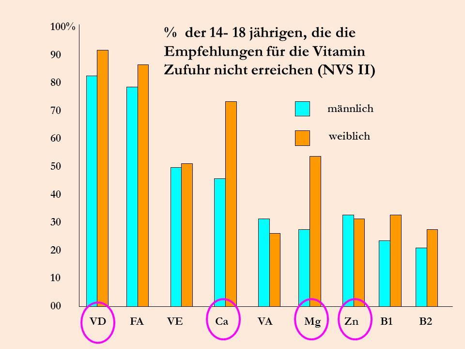 100% 90. 80. 70. 60. 50. 40. 30. 20. 10. 00. % der 14- 18 jährigen, die die Empfehlungen für die Vitamin Zufuhr nicht erreichen (NVS II)
